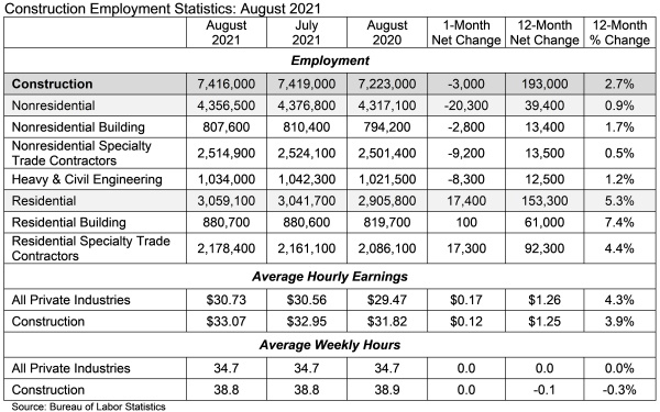 abc aug employment numbers