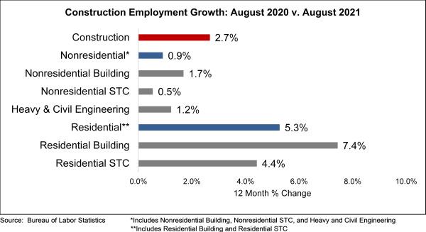 abc aug employment chart